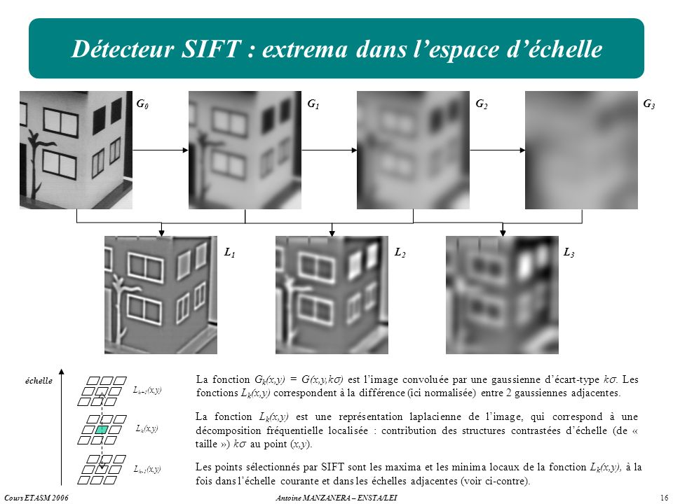 Détecteur SIFT : extrema dans l'espace d'échelle