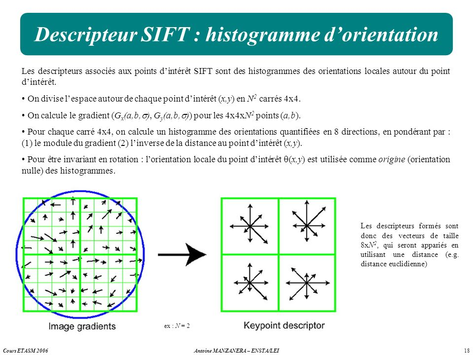 Descripteur SIFT : histogramme d'orientation