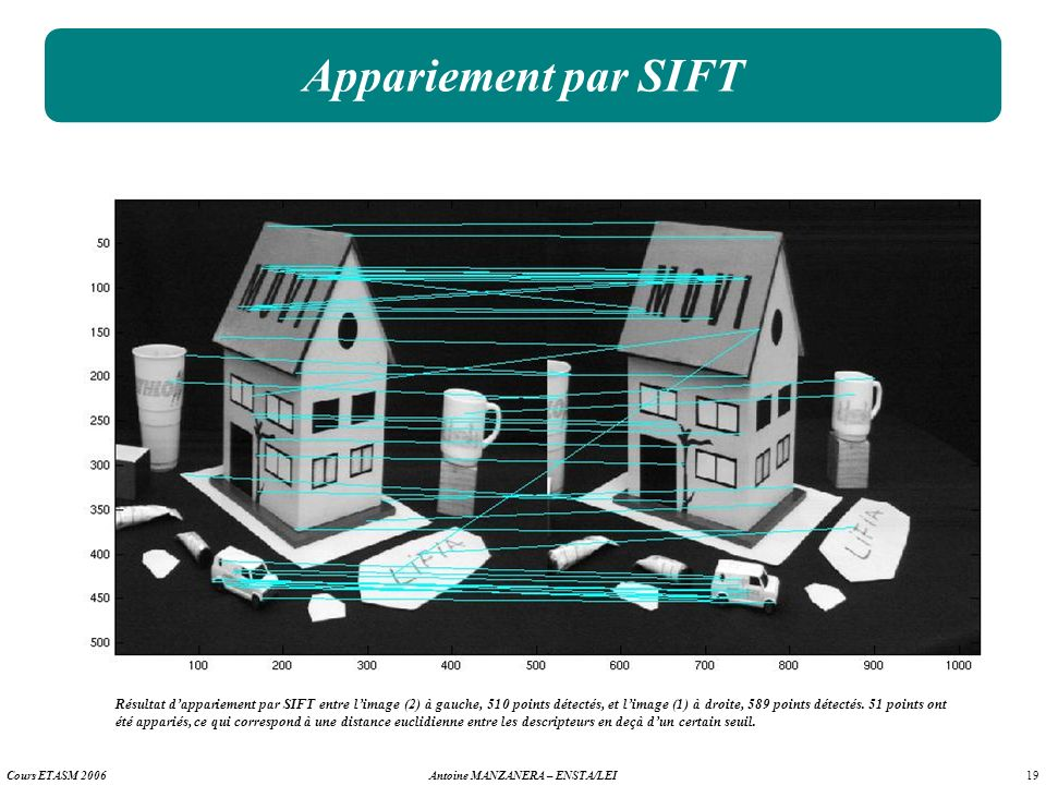 Appariement par SIFT