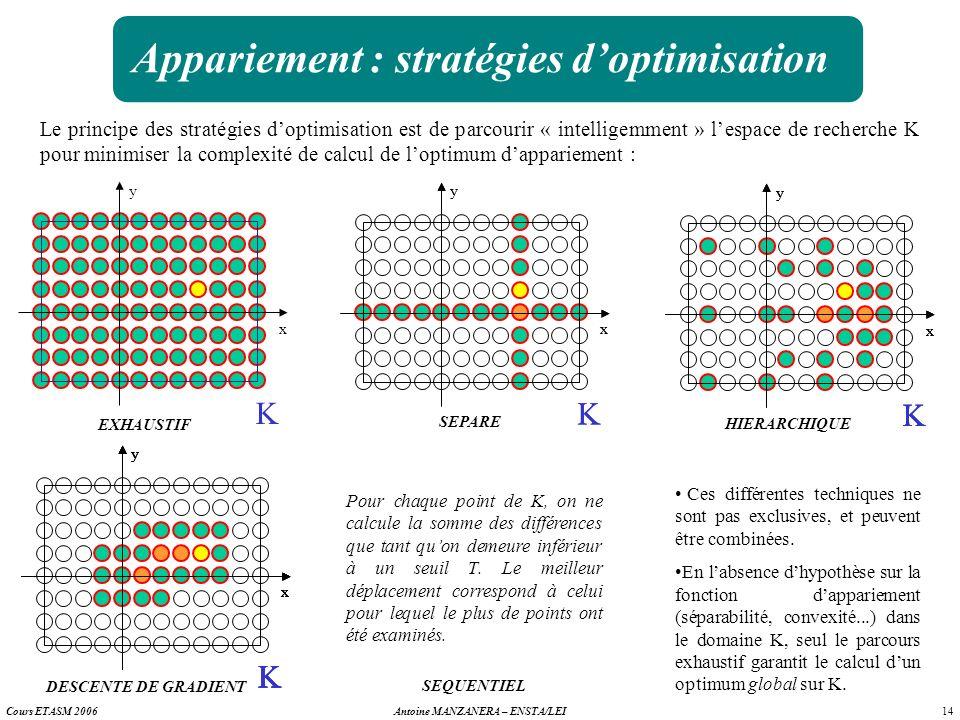 Appariement : stratégies d'optimisation