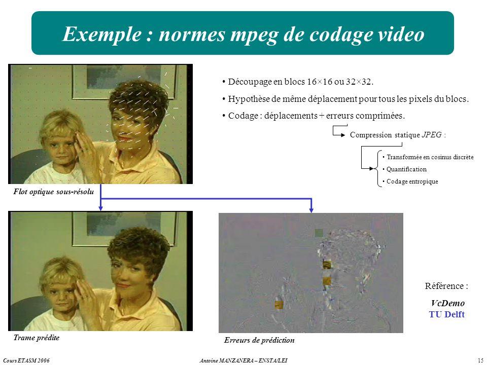 Exemple : normes mpeg de codage video