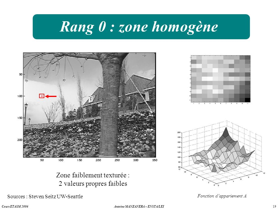 Rang 0 : zone homogèneZone faiblement texturée : 2 valeurs propres faibles. Sources : Steven Seitz UW-Seattle.