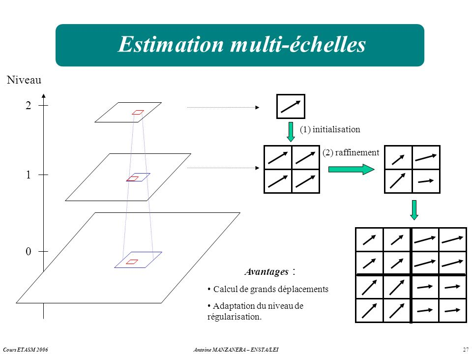 Estimation multi-échelles