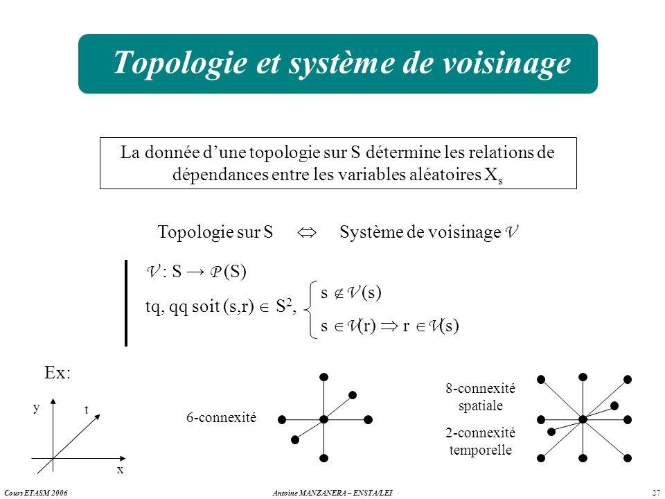 Topologie et système de voisinage