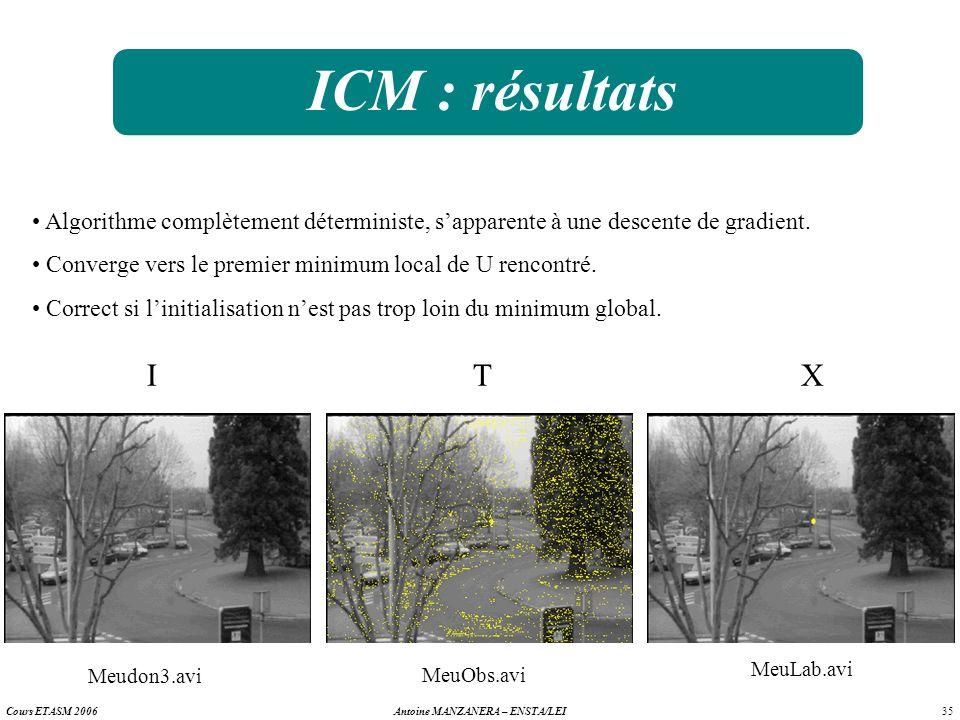 ICM : résultats Algorithme complètement déterministe, s'apparente à une descente de gradient. Converge vers le premier minimum local de U rencontré.