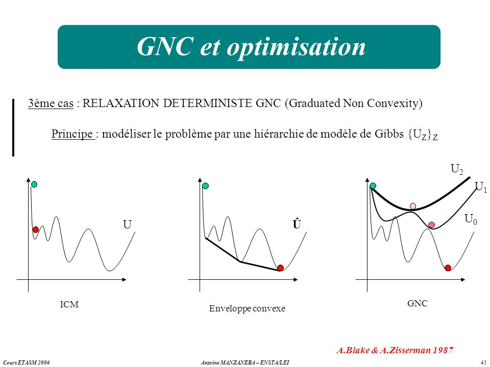 GNC et optimisation 3ème cas : RELAXATION DETERMINISTE GNC (Graduated Non Convexity)