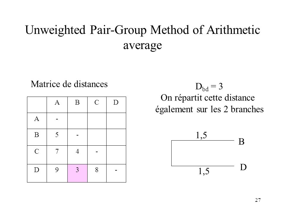 Unweighted Pair-Group Method of Arithmetic average