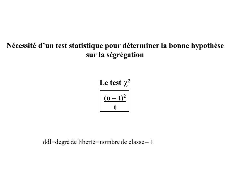 Nécessité d'un test statistique pour déterminer la bonne hypothèse