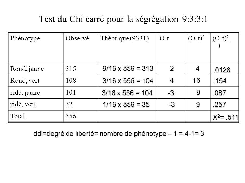 Test du Chi carré pour la ségrégation 9:3:3:1