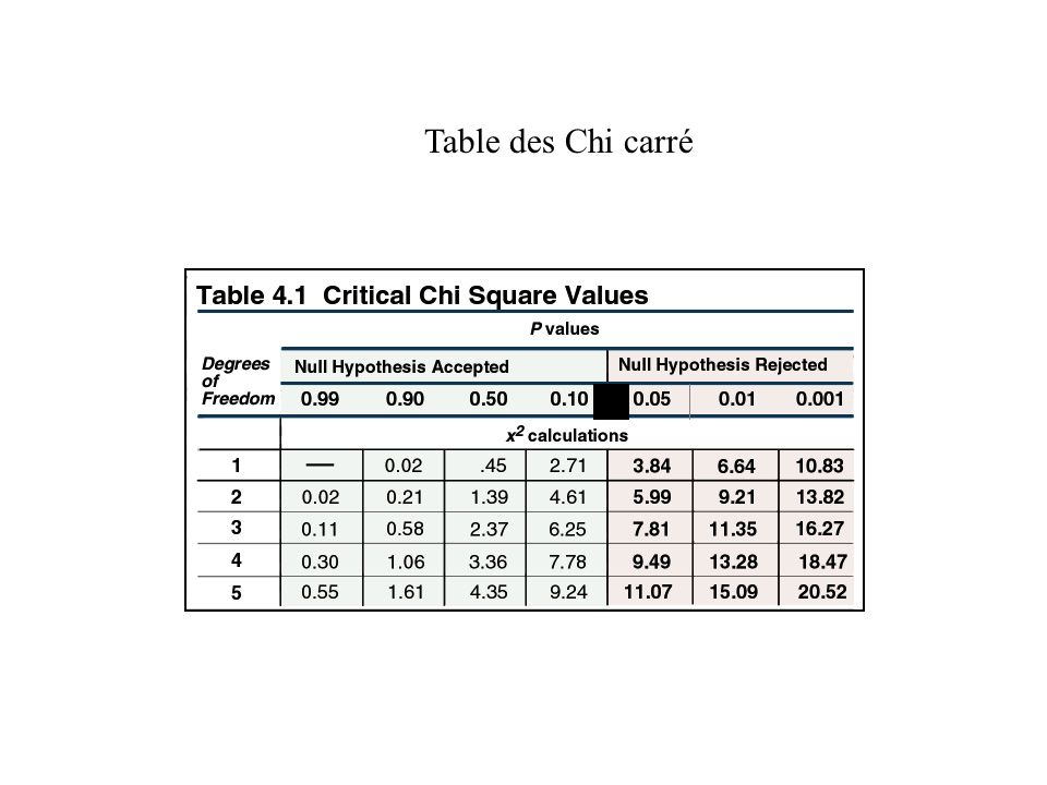 Table des Chi carré