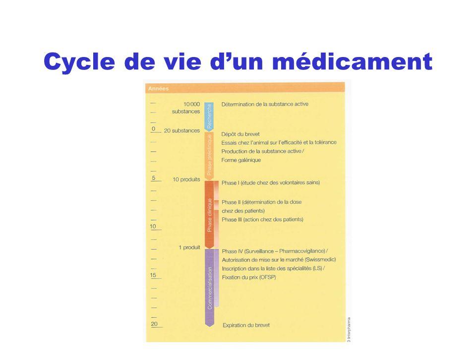 Cycle de vie d'un médicament