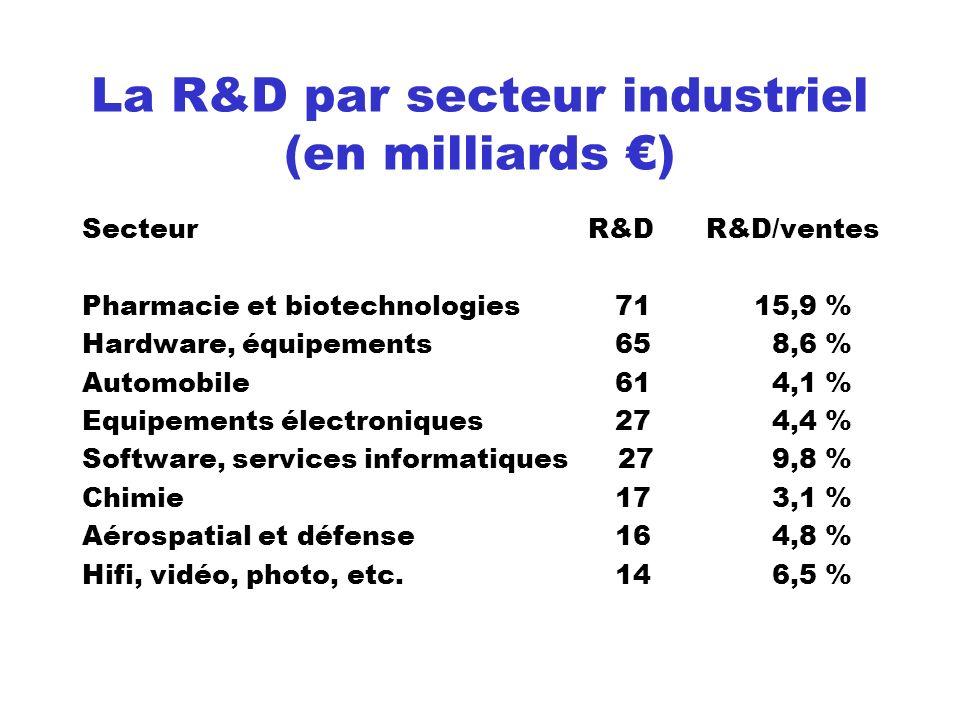 La R&D par secteur industriel (en milliards €)
