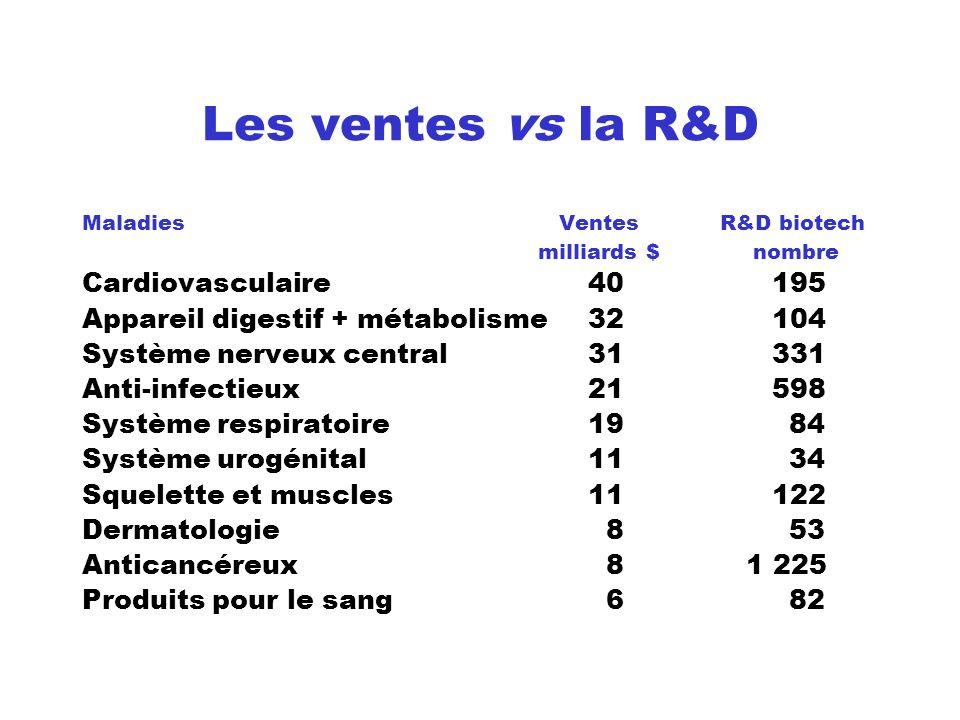 Les ventes vs la R&D Cardiovasculaire 40 195