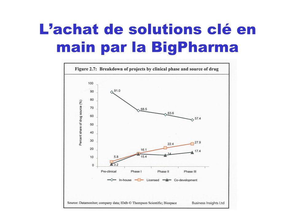 L'achat de solutions clé en main par la BigPharma