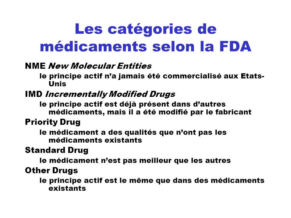 Les catégories de médicaments selon la FDA