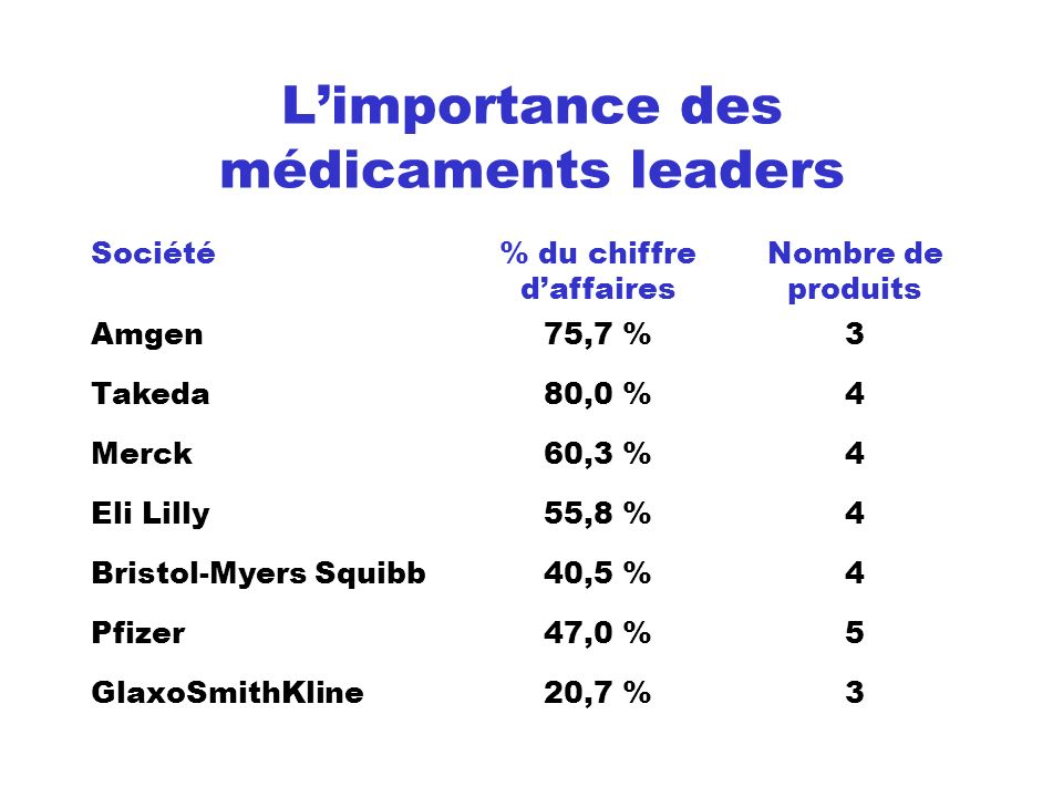 L'importance des médicaments leaders