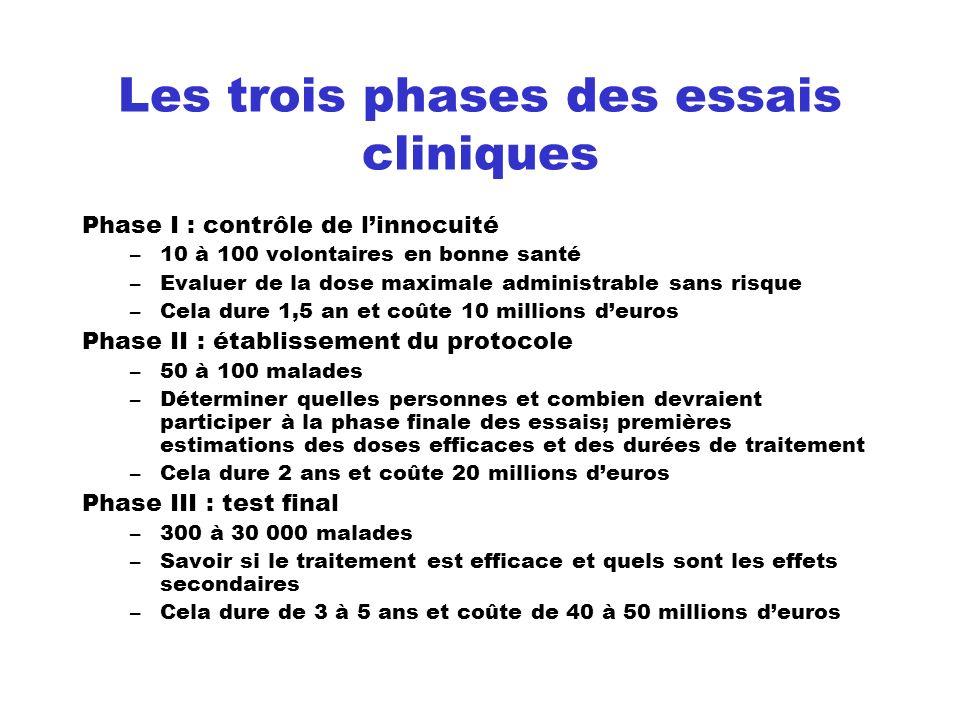 Les trois phases des essais cliniques