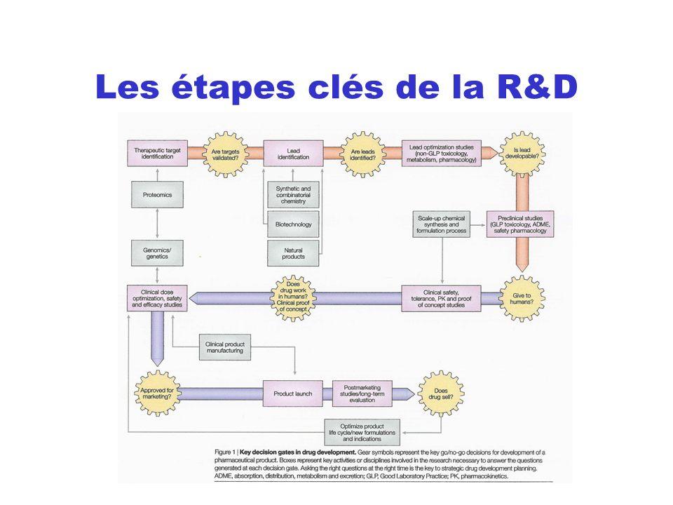 Les étapes clés de la R&D