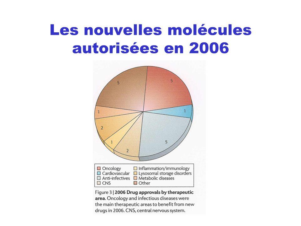 Les nouvelles molécules autorisées en 2006