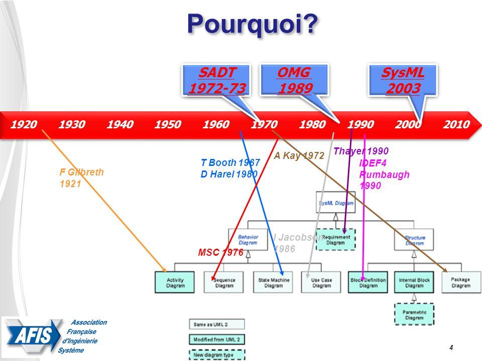 Pourquoi SADT 1972-73 OMG 1989 SysML 2003 2010 1920 1930 2000 1960