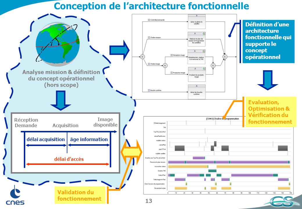 Conception de l'architecture fonctionnelle