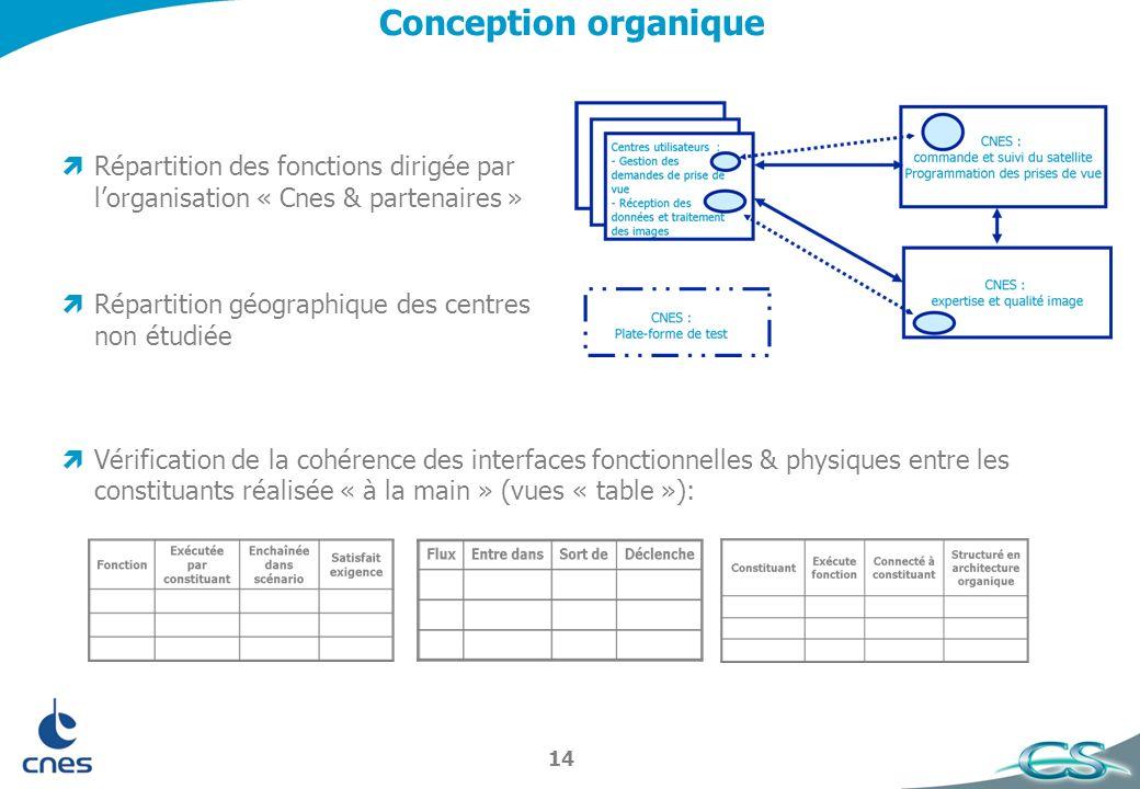 Conception organique Répartition des fonctions dirigée par l'organisation « Cnes & partenaires » Répartition géographique des centres non étudiée.