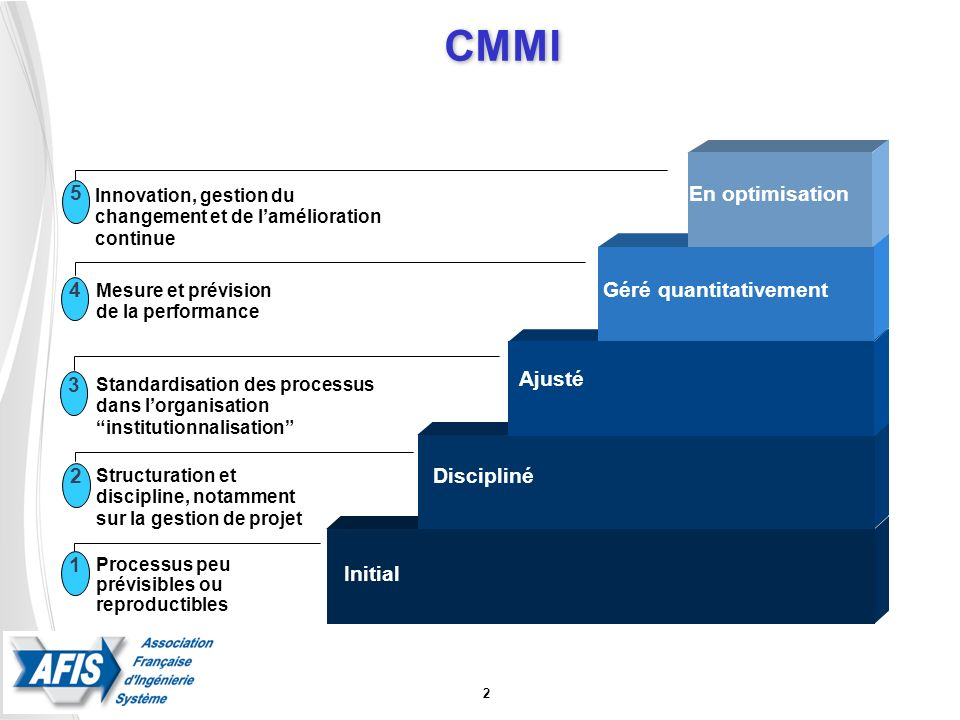 CMMI 5 En optimisation 4 Géré quantitativement Ajusté 3 Discipliné 2 1