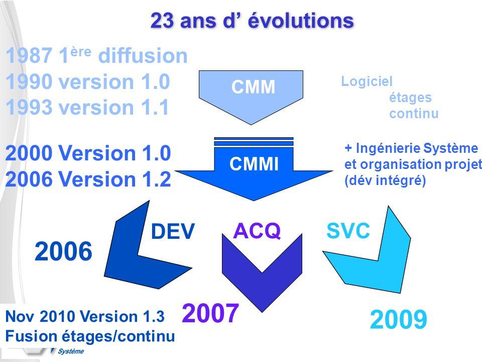 2006 2007 2009 23 ans d' évolutions 1987 1ère diffusion
