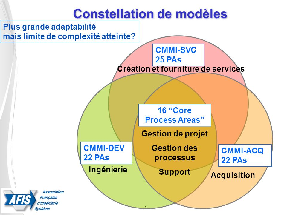 Constellation de modèles