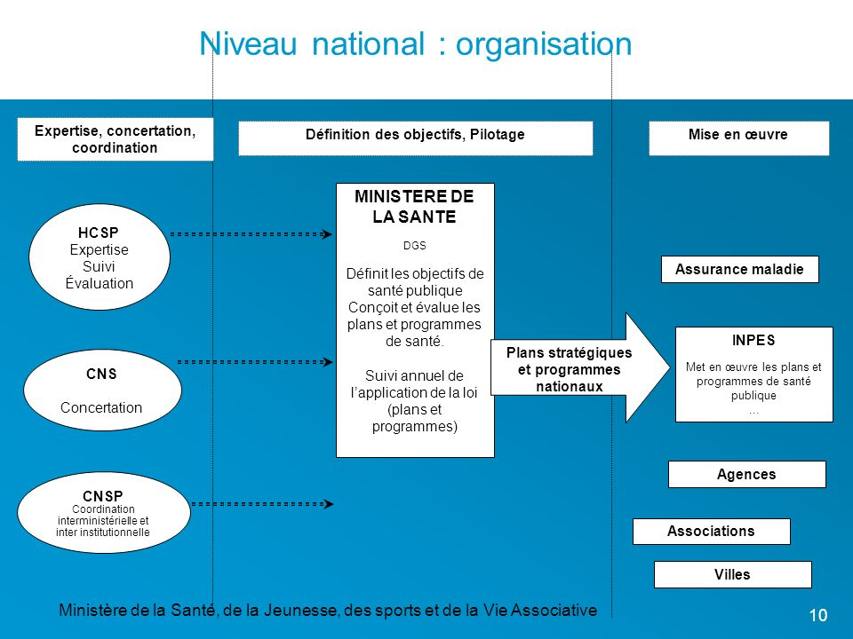 Niveau national : organisation