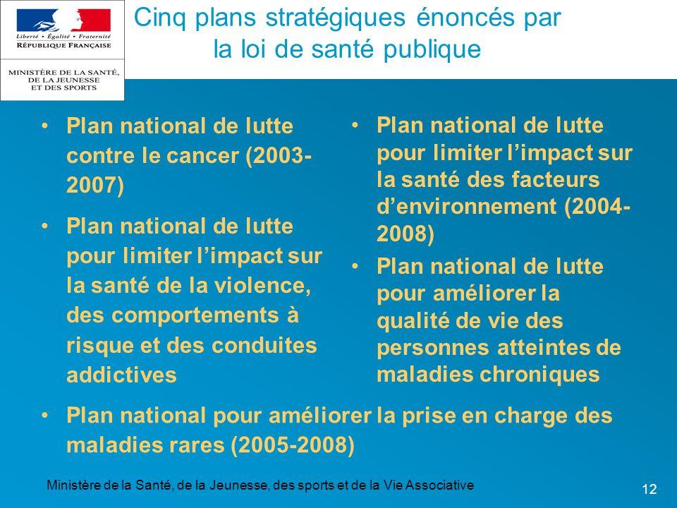 Cinq plans stratégiques énoncés par la loi de santé publique