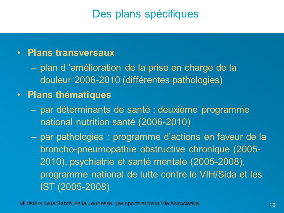 Des plans spécifiques Plans transversaux