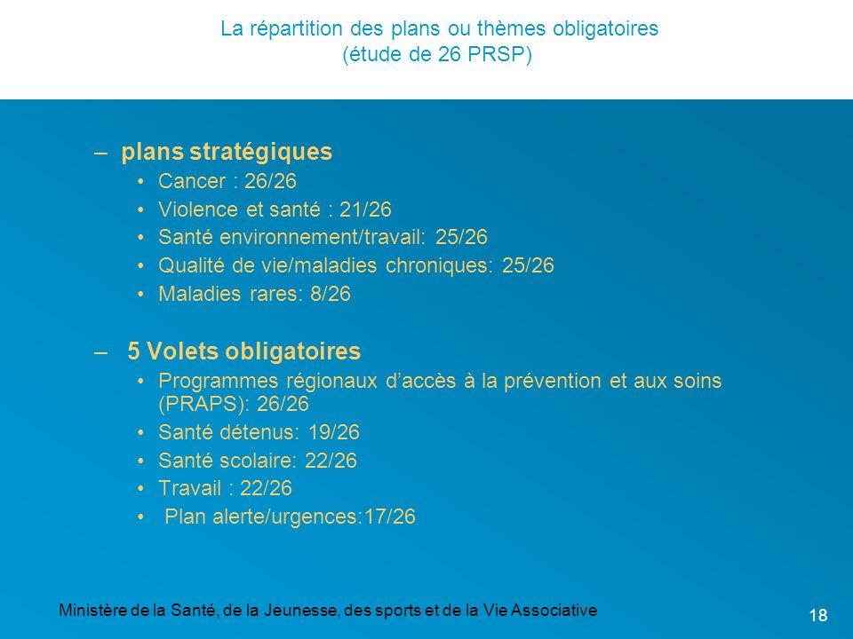 La répartition des plans ou thèmes obligatoires (étude de 26 PRSP)