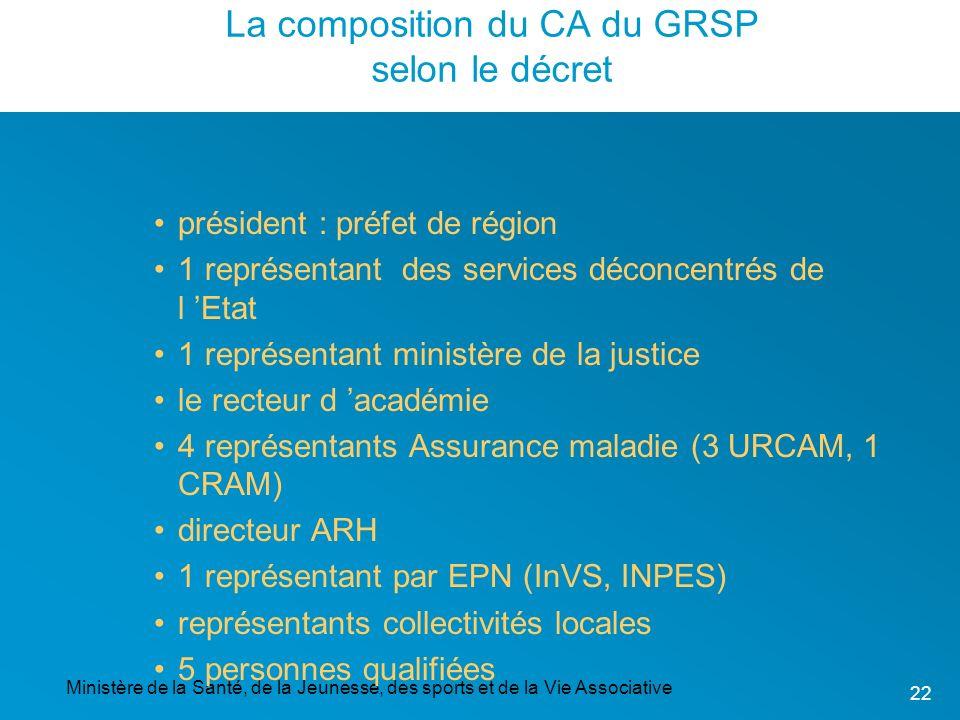 La composition du CA du GRSP selon le décret