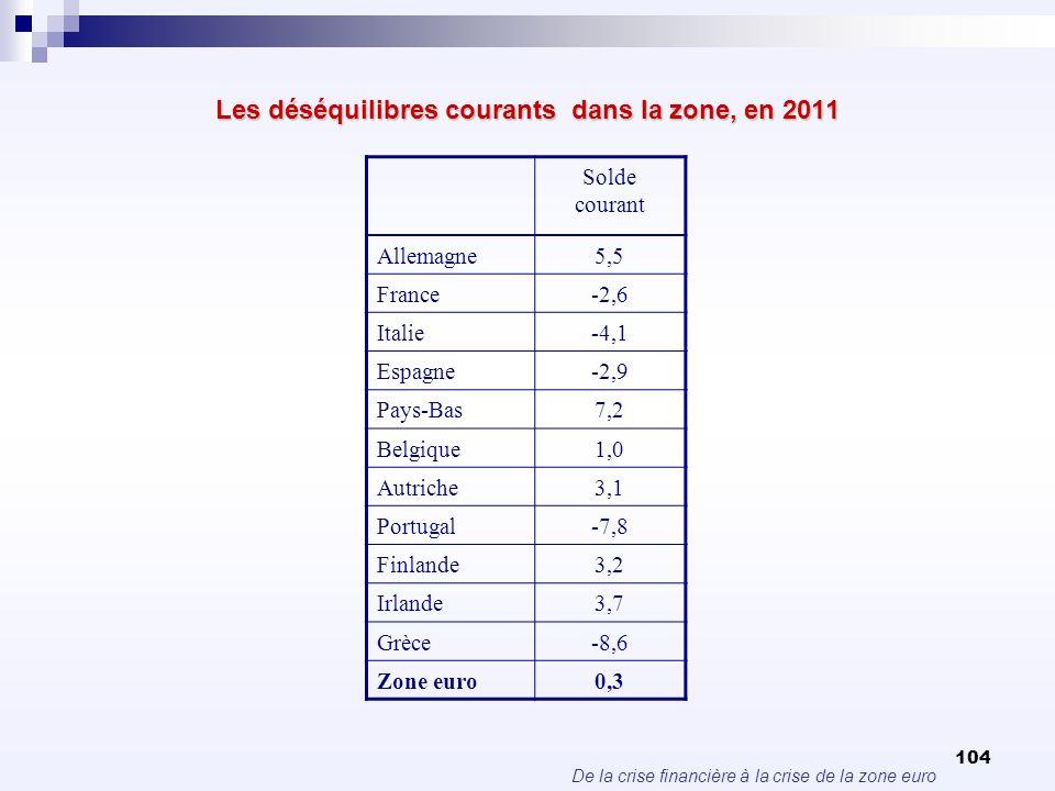 Les déséquilibres courants dans la zone, en 2011
