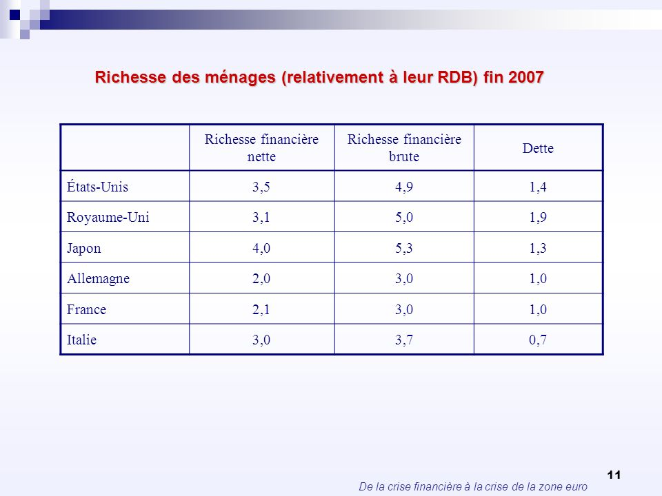 Richesse des ménages (relativement à leur RDB) fin 2007