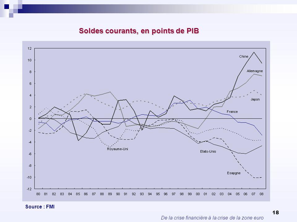 Soldes courants, en points de PIB