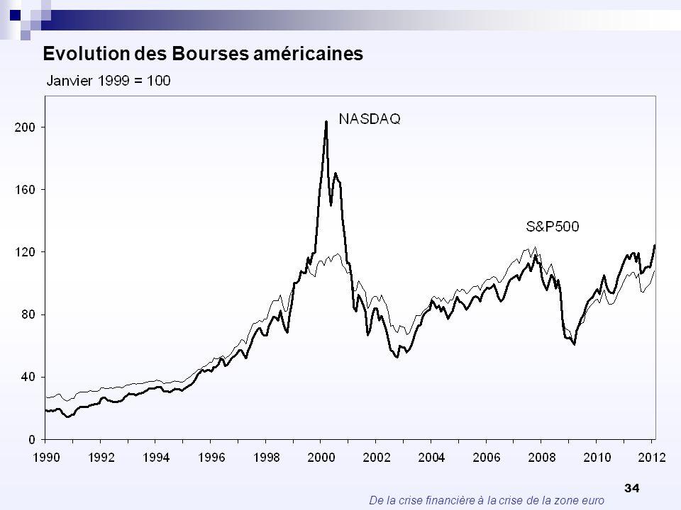 Evolution des Bourses américaines