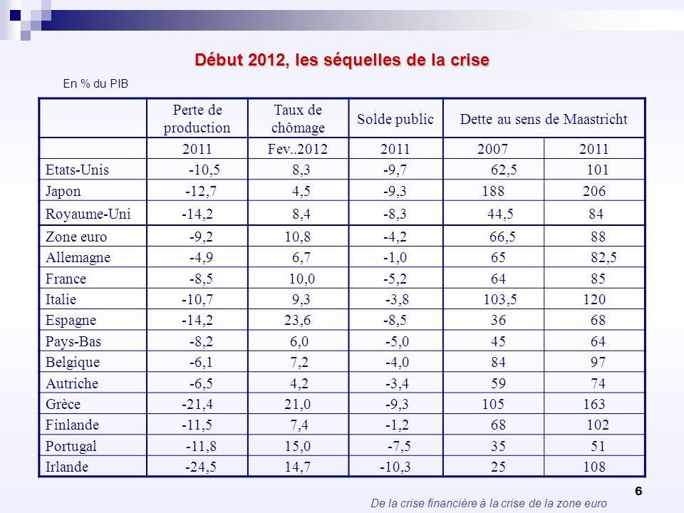 Début 2012, les séquelles de la crise