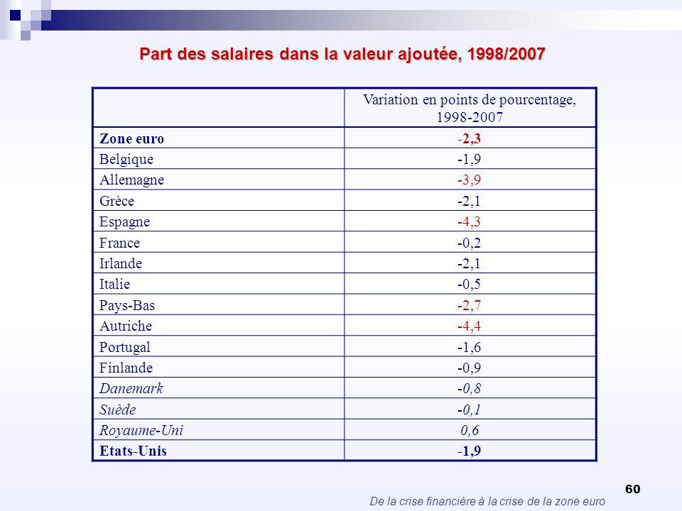 Part des salaires dans la valeur ajoutée, 1998/2007