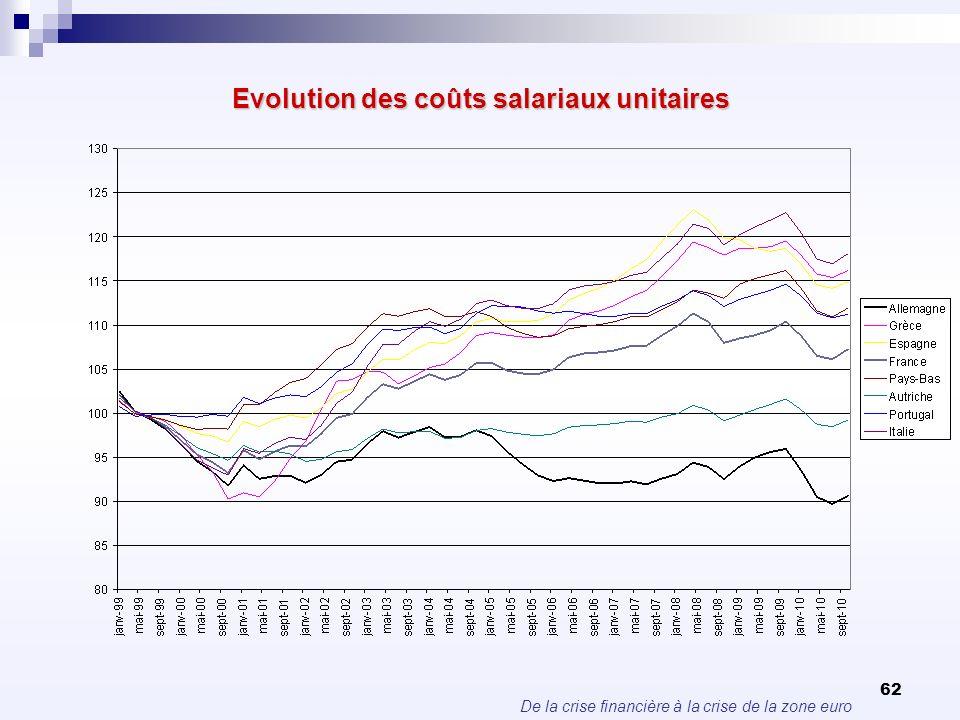 Evolution des coûts salariaux unitaires