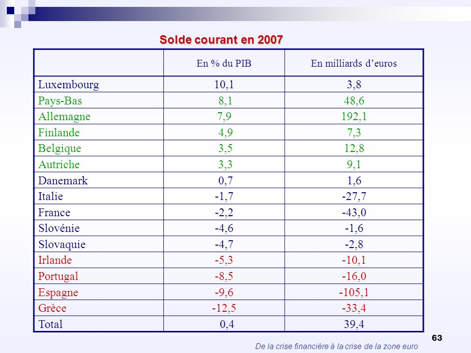 Solde courant en 2007 Luxembourg 10,1 3,8 Pays-Bas 8,1 48,6 Allemagne
