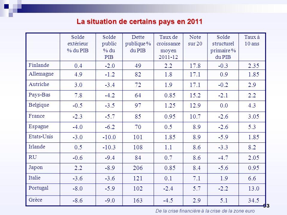 La situation de certains pays en 2011