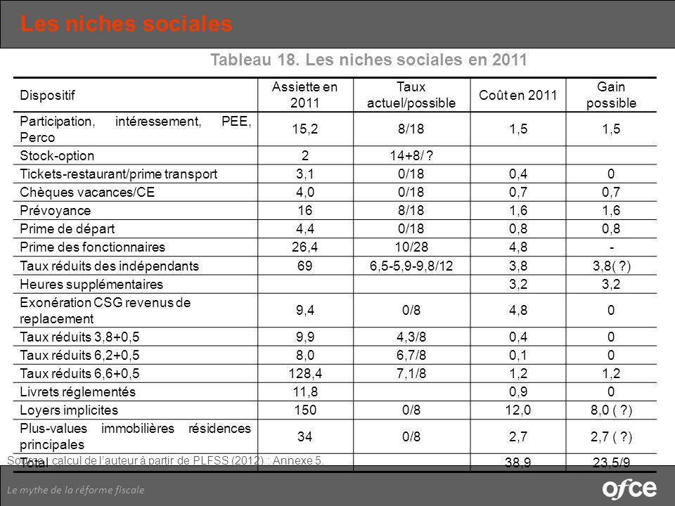 Tableau 18. Les niches sociales en 2011