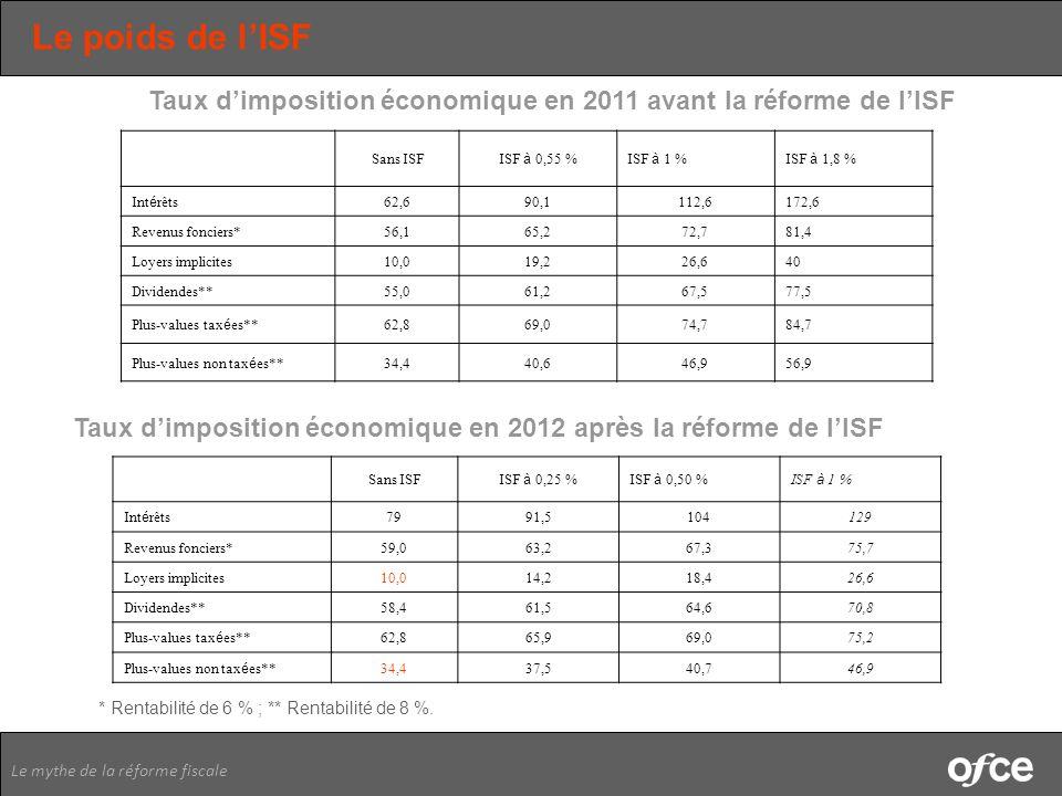 Le poids de l'ISF Taux d'imposition économique en 2011 avant la réforme de l'ISF. Sans ISF. ISF à 0,55 %
