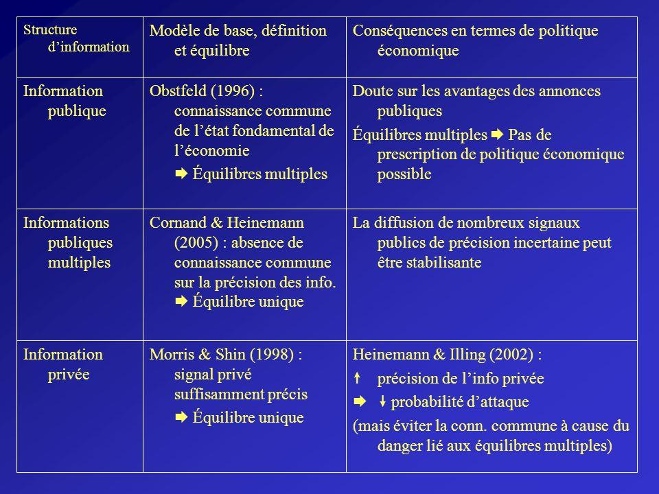 Modèle de base, définition et équilibre