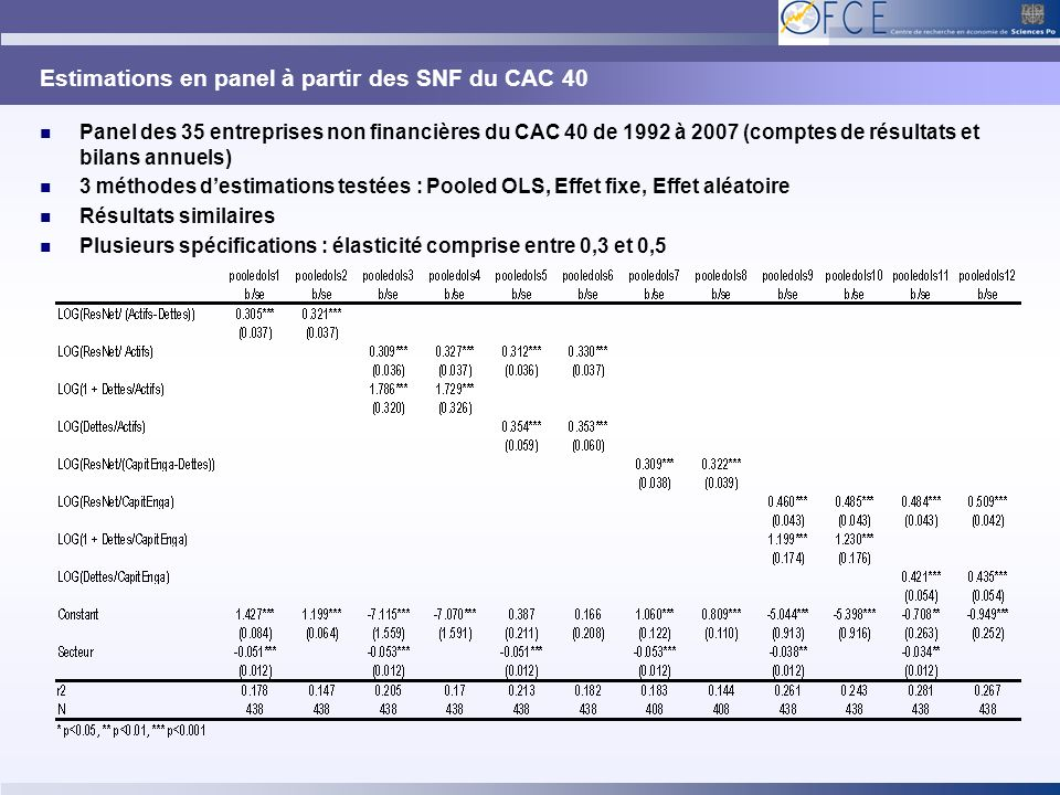 Estimations en panel à partir des SNF du CAC 40