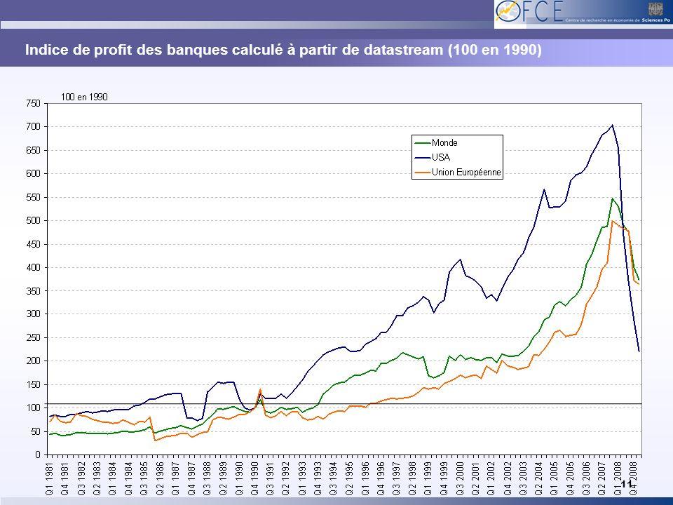 Indice de profit des banques calculé à partir de datastream (100 en 1990)