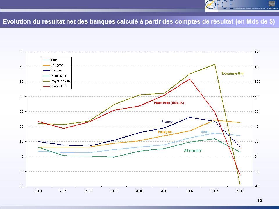 Evolution du résultat net des banques calculé à partir des comptes de résultat (en Mds de $)