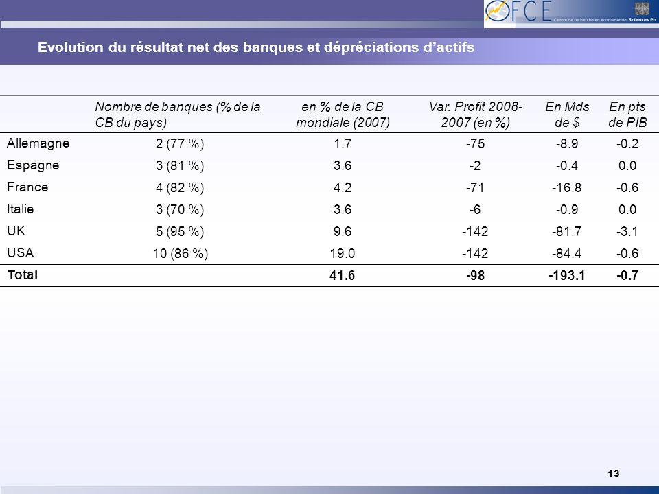 Evolution du résultat net des banques et dépréciations d'actifs